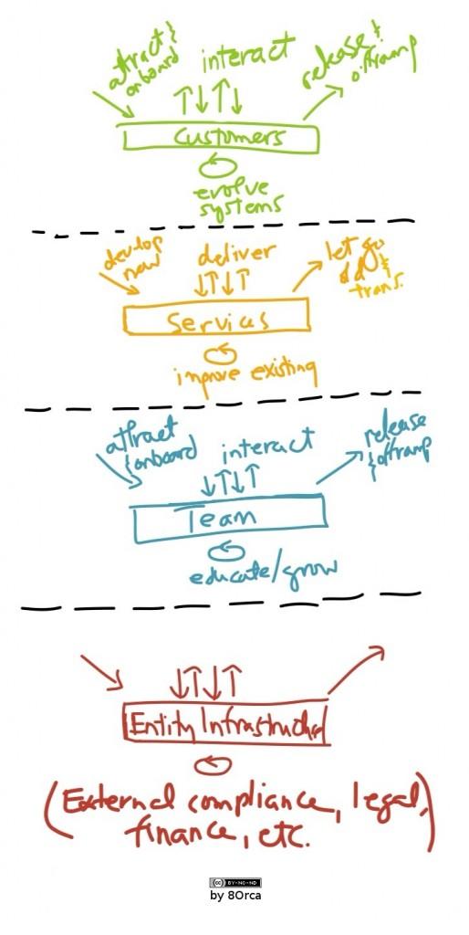 AccountingProcessModel