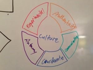Blumer CPAs Core Values